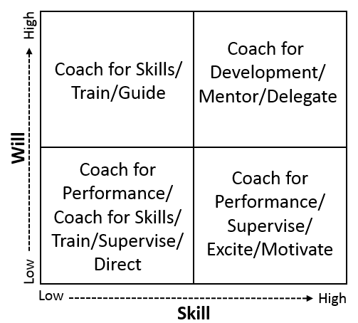 A graph relating skill Level to will power
