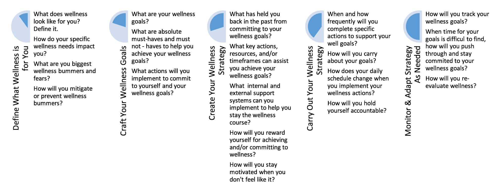 The steps to crafting your wellness strategy