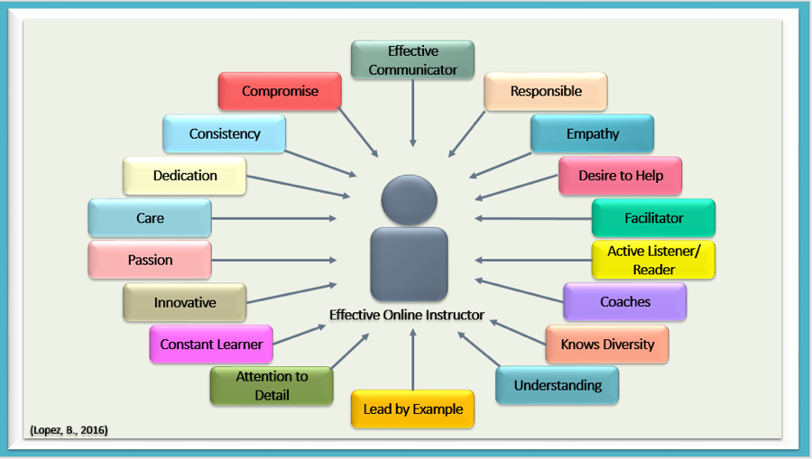 Image of characteristic that surround and reflect what it means to be a Effective Online Instructor