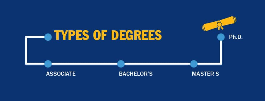 The text Types of Degrees above a line demarcated by four dots denoting college degrees including associate, bachelor's, master's and Ph.D.