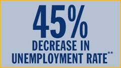 45% decrease in unemployment with bachelors degree