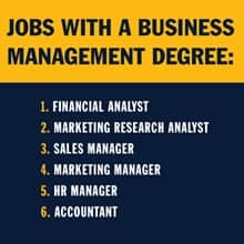 A yellow and blue infographic with the text Jobs with a degree in business management: 1. financial analyst 2. marketing research analyst 3. sales manager 4. marketing manager 5. human resources manager 6. accountant