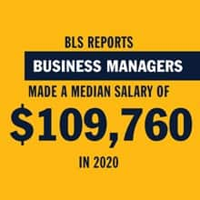 A yellow infographic with the text BLS Reports Business Managers Made a Median Salary of $ 109,760 in 2020