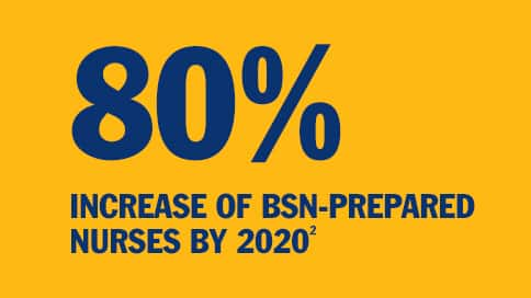 Text: 80% Increase of BSN-prepared Nurses by 2020 superscript 2