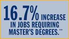 16.7% incease in jobs requiring masters degrees