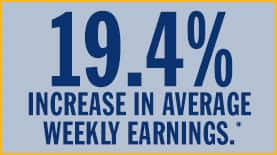 19.4% increase in weekly earnings with master's degree