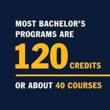 A blue infographic with the text Most bachelor's degree programs have 120 credits - that's about 40 courses