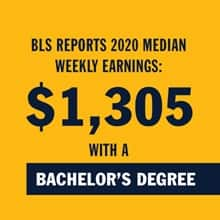 Yellow infographic with the text BLS reports median weekly earnings for 2020: $ 1,305 with a bachelor's degree