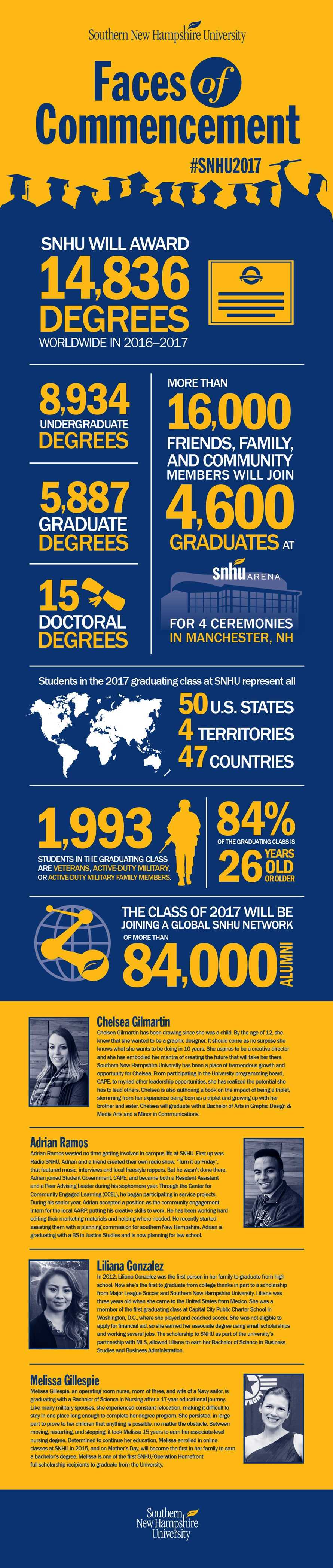 Faces of Commencement Infographic