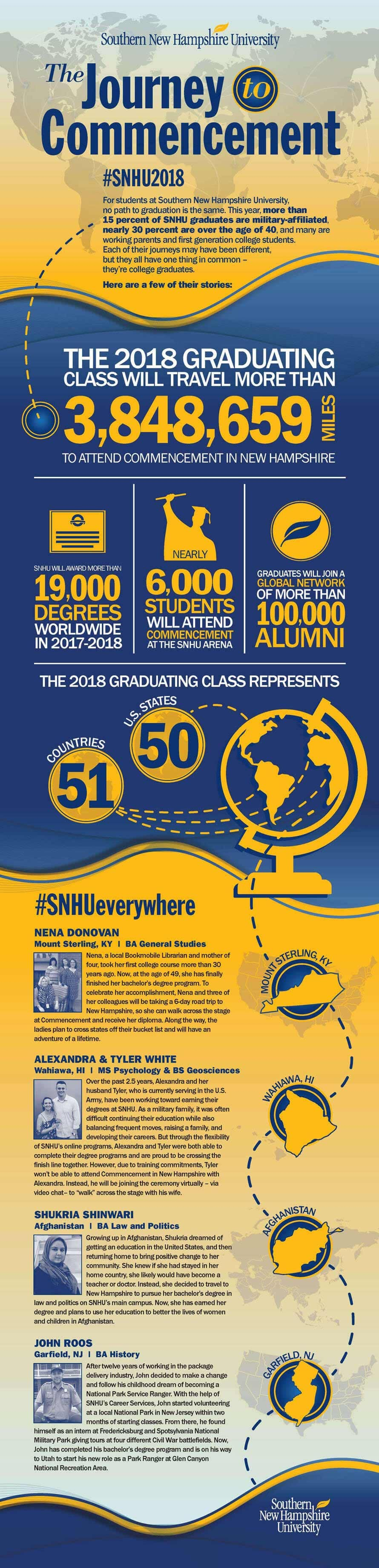 JourneytoCommencementInfographic