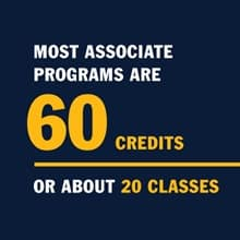 An infographic with the text most of the associated programs are 60 credits or about 20 courses