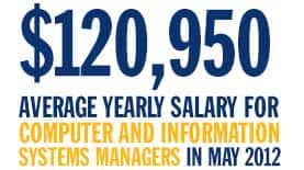 $120,950 average yearly salary for computer and information systems managers in May 2012
