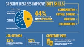 Creative Careers Infographic