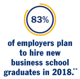 83% of employers plan to hire new business school graduates in 2018.**