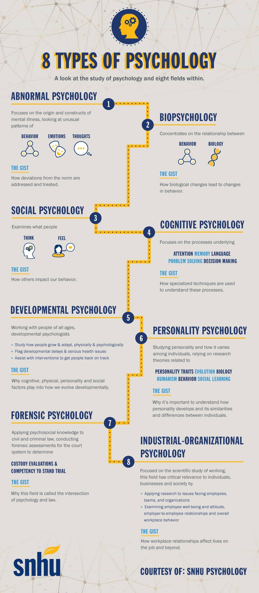 Branches, types of psychology: a selection of sites