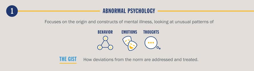 Eight Types Of Psychology SNHU