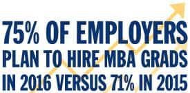 75 percent of employers plan to hire MBA grads in 2016 versus 71 percent in 2015 (Online MBA statistic)